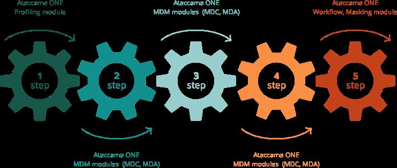 GDPR: cosa fare con siti web e hosting