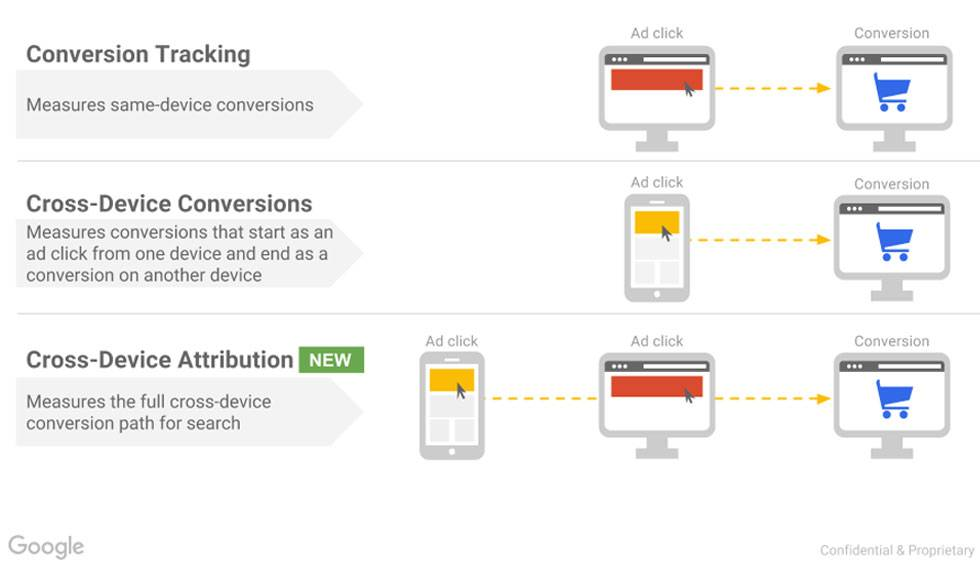 Google Analytics introduce il Cross-Device Reports